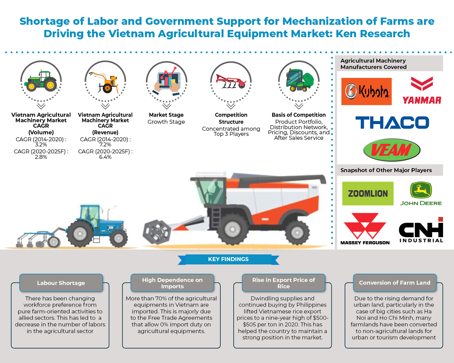 The Implementation of Supporting Policies by Government to Reduce Losses in Agriculture has contributed to Improving the Level of Mechanization in Vietnam: Ken Research