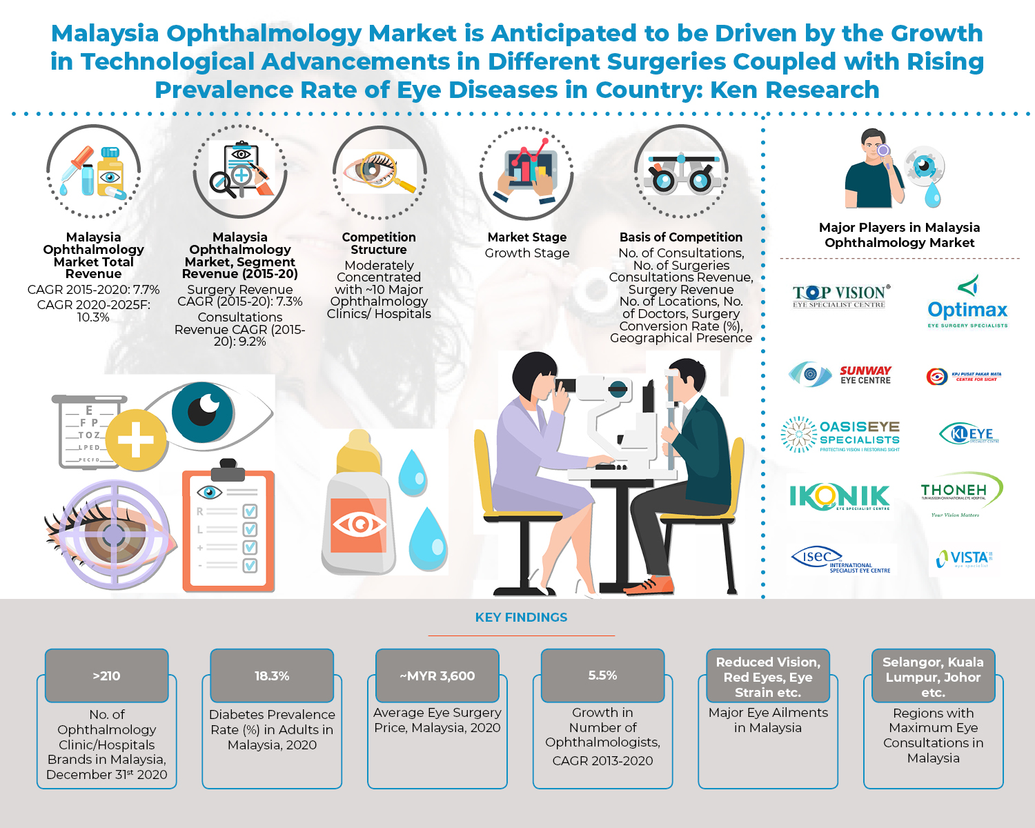 Growing Medical Tourism Coupled with Increasing Diabetic Population in the Country is anticipated to drive the Malaysia Ophthalmology Market: Ken Research