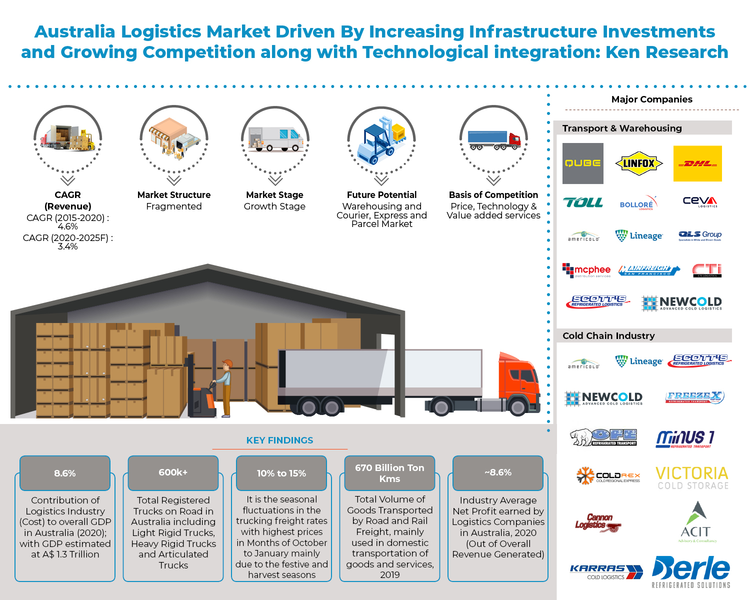 Australia Logistics Market Outlook to 2025 - Revenue generated from Australian Logistics Industry is expected to witness a CAGR of 3.4% during 2020-2025: Ken Research