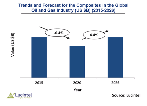 Composites in the Oil and Gas Market is expected to reach $1.4 Billion by 2026 - An exclusive market research report by Lucintel