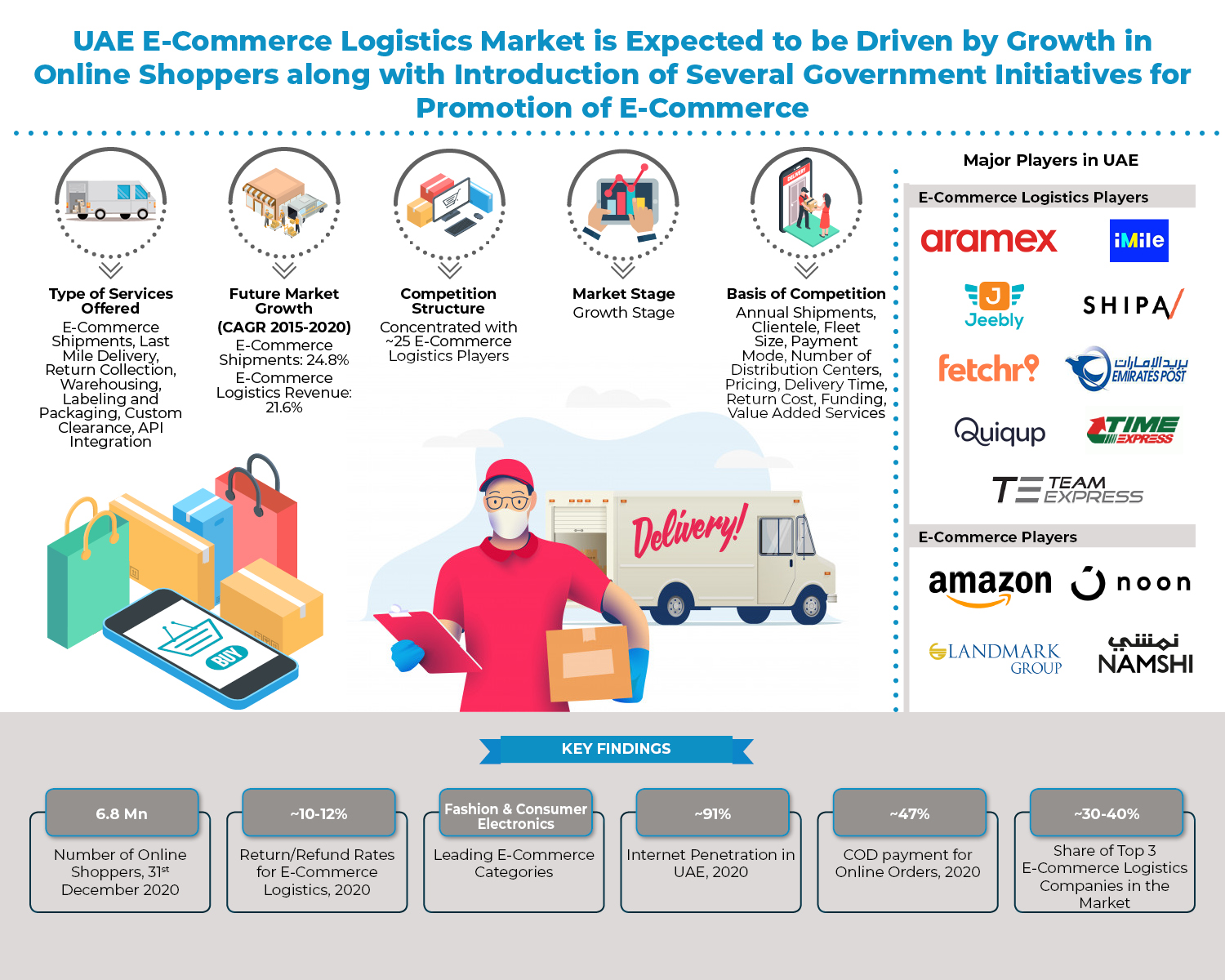 Changing Consumer Preference for Online Shopping, Entry of New Players and Technological Disruptions Expected to Drive the UAE E-Commerce Logistics Market: Ken Research