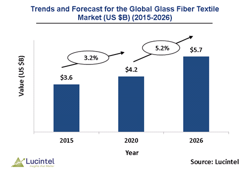 Glass Fiber Textiles Market is expected to reach $5.7 Billion by 2026 - An exclusive market research report by Lucintel