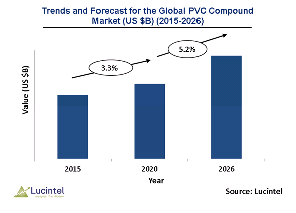 PVC Compound Market is expected to reach $15.1 Billion by 2026 - An exclusive market research report by Lucintel