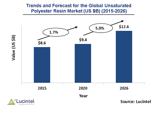 Unsaturated Polyester Resin Market is expected to reach $12.6 Billion by 2026 - An exclusive market research report by Lucintel
