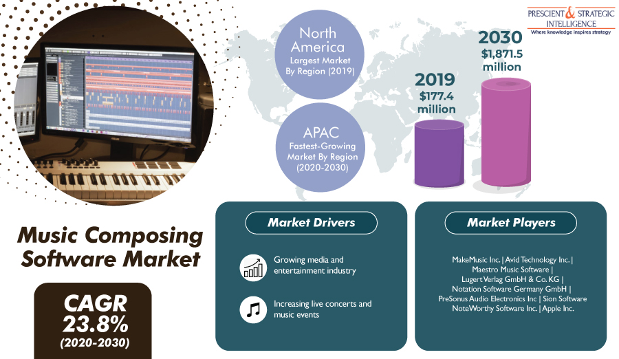 Lucrative Growth Expected in Asia-Pacific Music Composing Software Market in Future