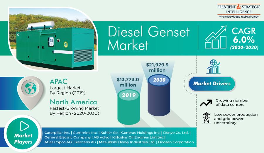 Global Diesel Generator Set Market to Grow at 6% CAGR Till 2030