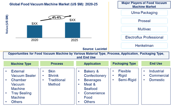 Food vacuum machine market is expected to grow at a CAGR of 4%-6% by 2025 - An exclusive market research report by Lucintel