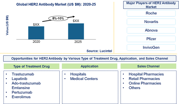 HER2 Antibody market is expected to grow at a CAGR of 8%-10% by 2025 - An exclusive market research report by Lucintel