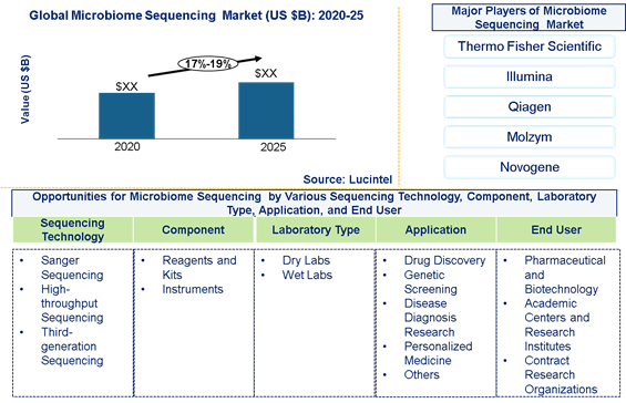 Microbiome Sequencing market is expected to grow at a CAGR of 17%-19% by 2025 - An exclusive market research report by Lucintel