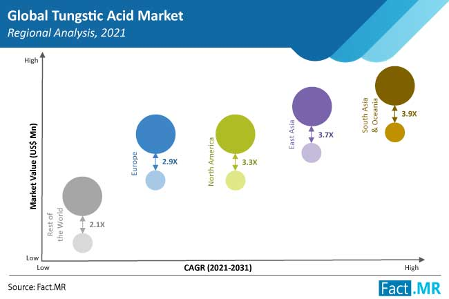Why Textile Industry Is Anticipated To Create High Demand Waves For Tungstic Acid Market, Fact.MR Analysis