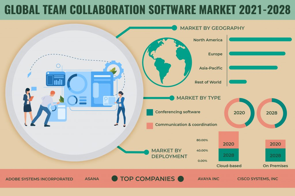 5G to push Growth in the Global Team Collaboration Software Market