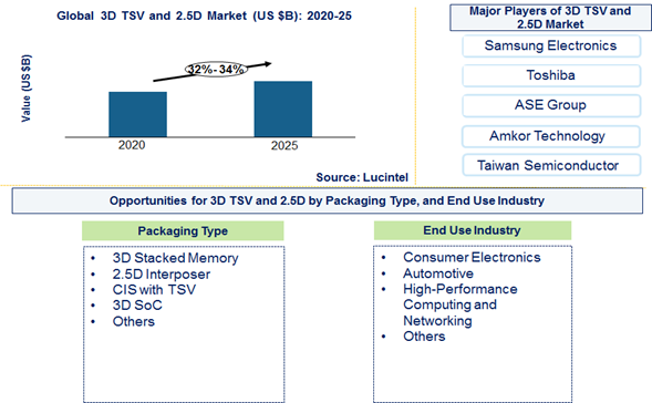 3D TSV and 2.5D Market is expected to grow at a CAGR of 32% to 34% from 2020 to 2025 - An exclusive market research report by Lucintel