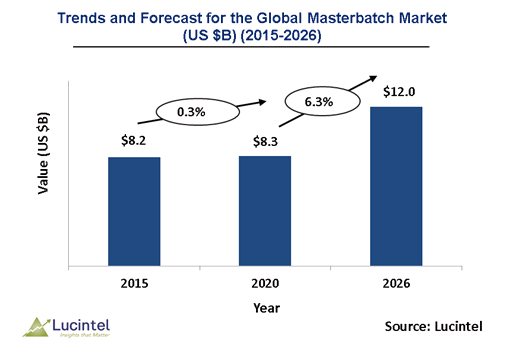 Masterbatch Market is expected to reach $12.0 Billion by 2026 - An exclusive market research report by Lucintel