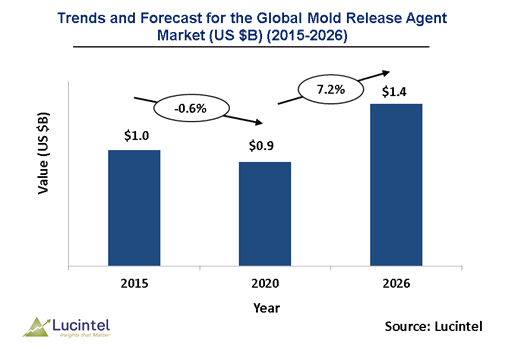 Mold Release Agent Market is expected to reach $1.4 Billion by 2026 - An exclusive market research report by Lucintel