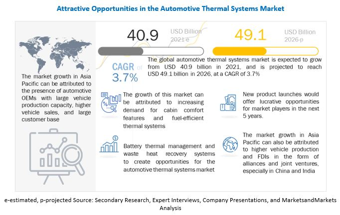 Automotive Thermal System Market Growth Factors, Opportunities, Ongoing Trends and Key Players 2026