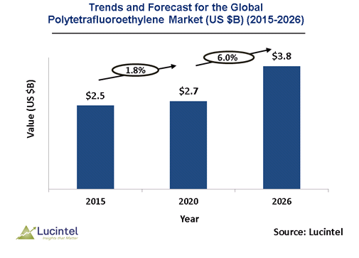 Polytetrafluoroethylene (PTFE) Market is expected to reach $3.8 Billion by 2026 - An exclusive market research report by Lucintel