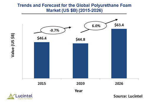 Polyurethane Foam Market is expected to reach $63.4 Billion by 2026 - An exclusive market research report by Lucintel