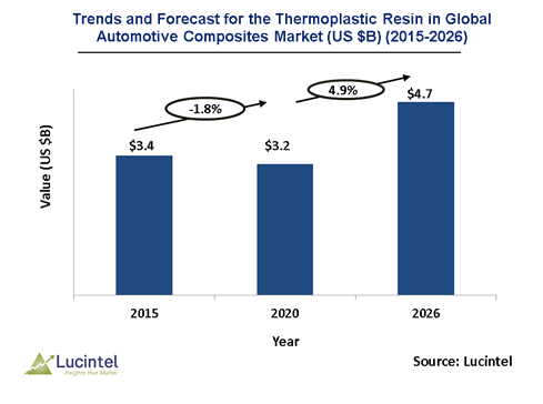 Thermoplastic Resin in the Global Automotive Composites Market is expected to reach $4.7 Billion by 2026 - An exclusive market research report by Lucintel
