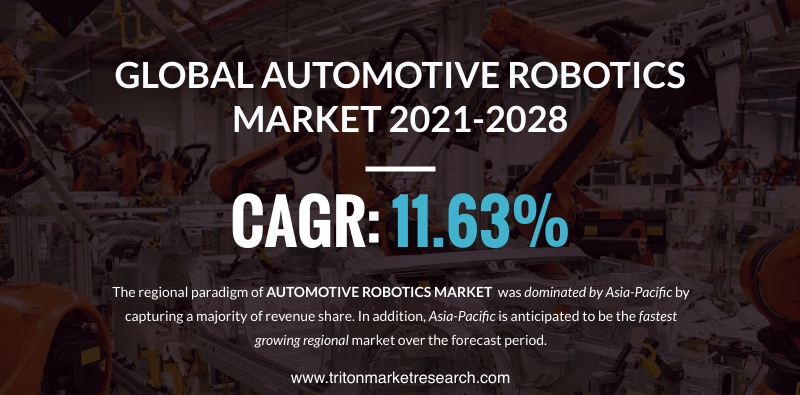 The Global Automotive Robotics Market Projected to Surge at $12665.25 Million by 2028