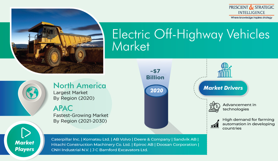 Off-Road Electric Vehicle Market Recent Developments and Revenue Insights