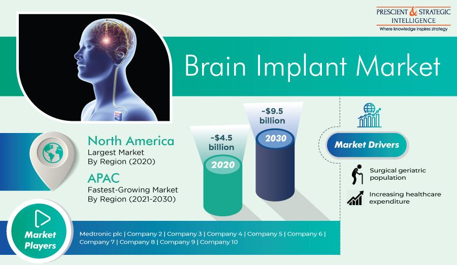 Brain Implants Market Players' Strategic Developments and Revenue Forecast