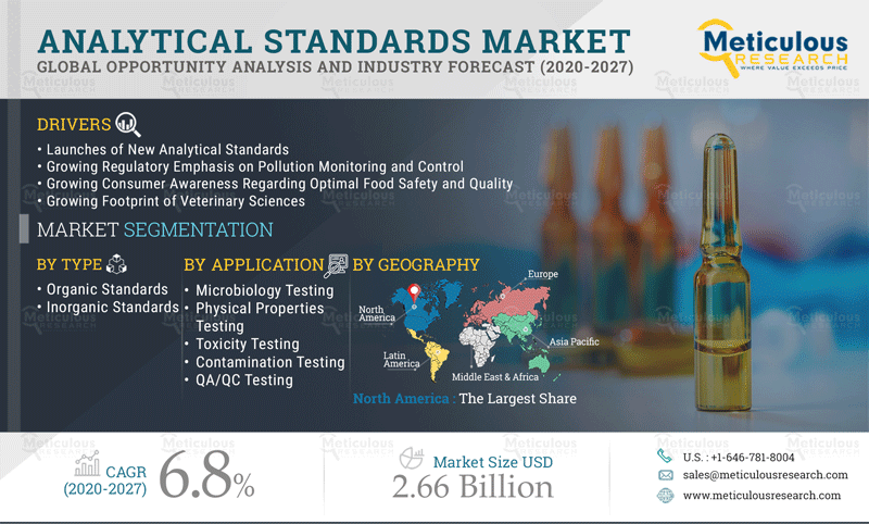 Analytical Standards Market: Meticulous Research Reveals Why This Market is Growing at a CAGR of 6.8% to Reach $2.66 Billion by 2027