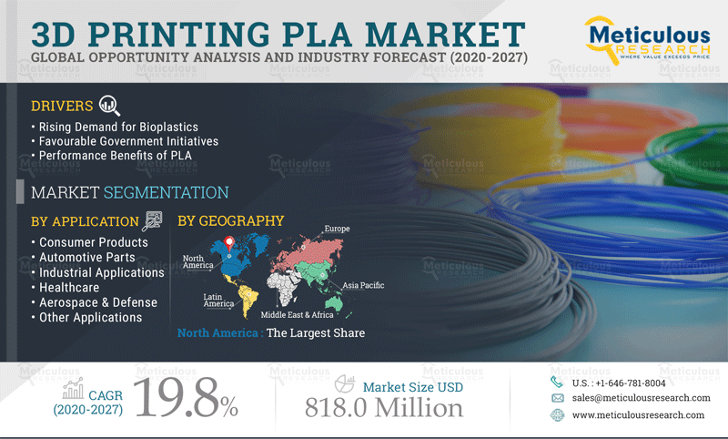 Meticulous Research Reveals Why the 3D Printing PLA Market is Growing at a CAGR of 19.8% to Reach $818.0 Million by 2027