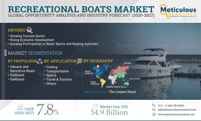 Why recreational boats market is growing at a CAGR of 7.8% to reach $54.9 billion by 2027? - Meticulous Research Analysis