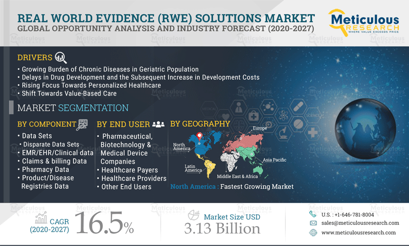 Real-World Evidence Solutions Market: Meticulous Research® Reveals Why This Market is growing at a CAGR of 16.5% to reach USD 3.13 Billion by 2027