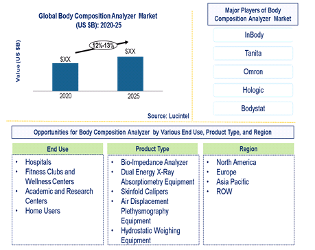 Body Composition Analyzer Market is expected to grow at a CAGR of 12%-13% - An exclusive market research report by Lucintel