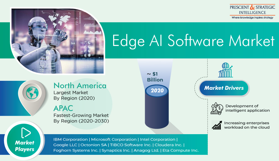 Edge AI Software Market Emerging Trend, Advancement, Growth and Business Opportunities