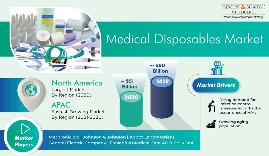 Huge Revenue Jump Expected in Medical Disposables Market in Coming Years