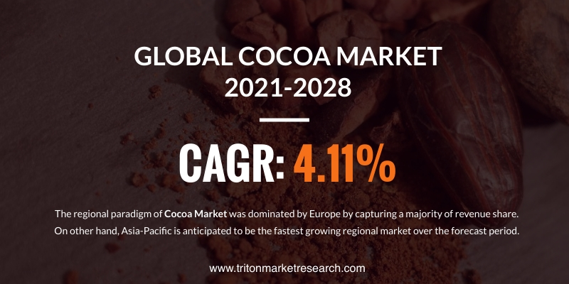 The Global Cocoa Market Assessed to Advance at $16.70 Billion by 2028