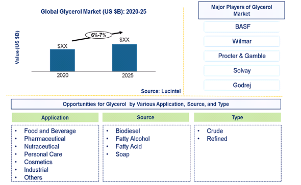 Glycerol Market is expected to grow at a CAGR of 6%-7% - An exclusive market research report by Lucintel