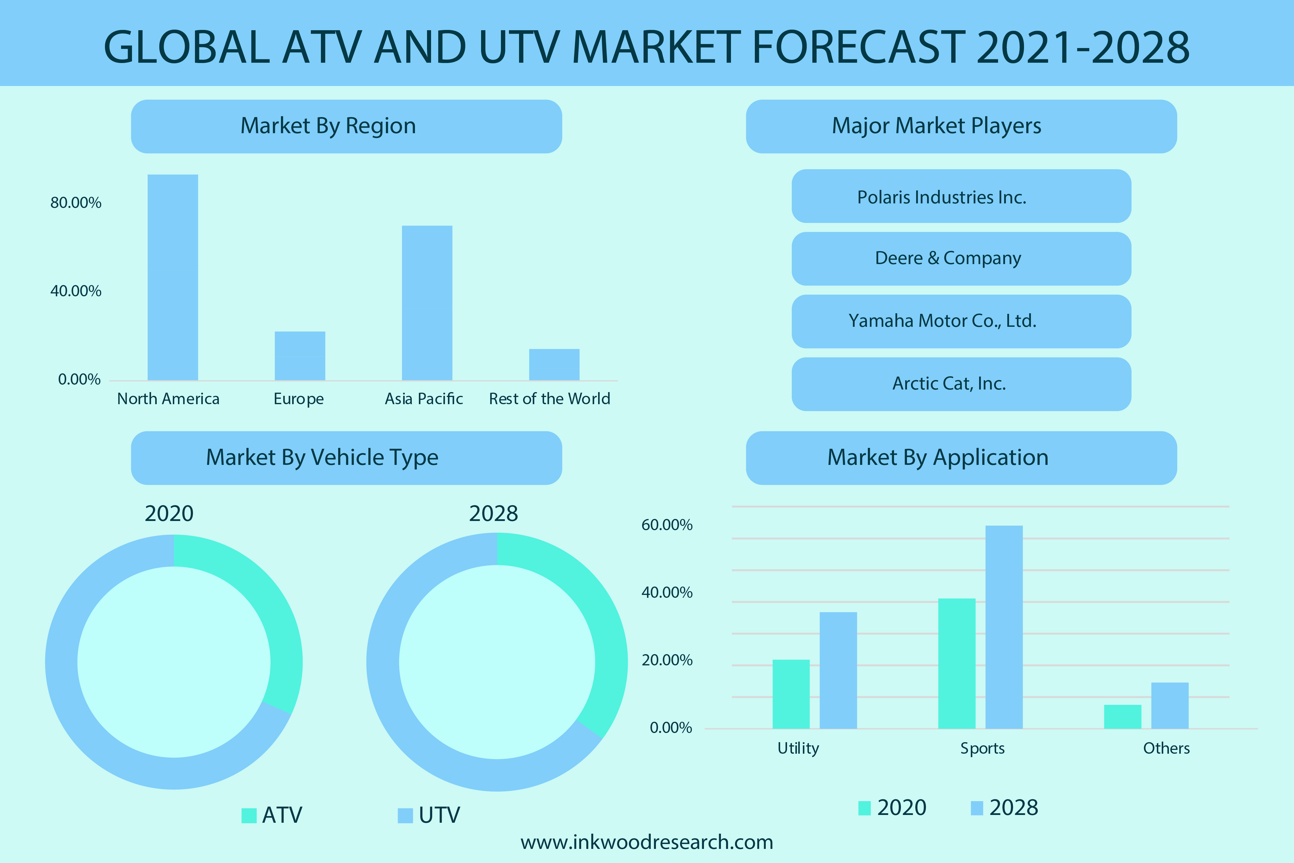 Favorable Government Rules to push the Global ATV and UTV Market Growth