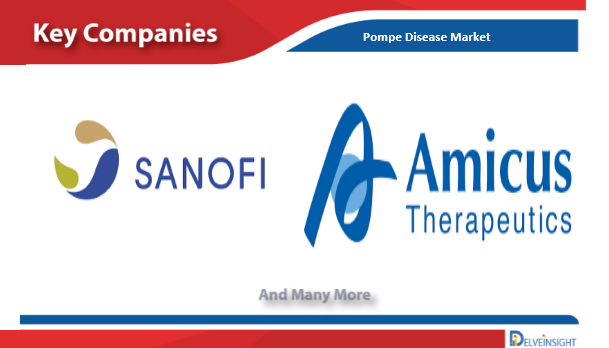 Pompe Disease Diagnosis, Treatment and Market Report by Delveinsight