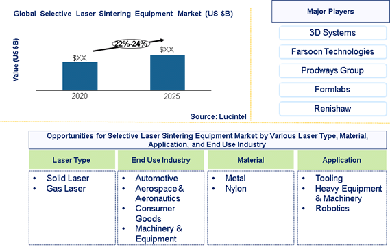 Selective Laser Sintering Equipment Market is expected to grow at a CAGR of 22%-24% - An exclusive market research report by Lucintel
