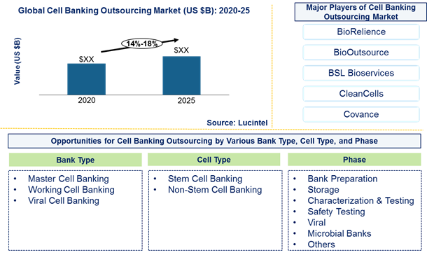 Cell banking outsourcing market is expected to grow at a CAGR of 14%-18% by 2026 - An exclusive market research report by Lucintel