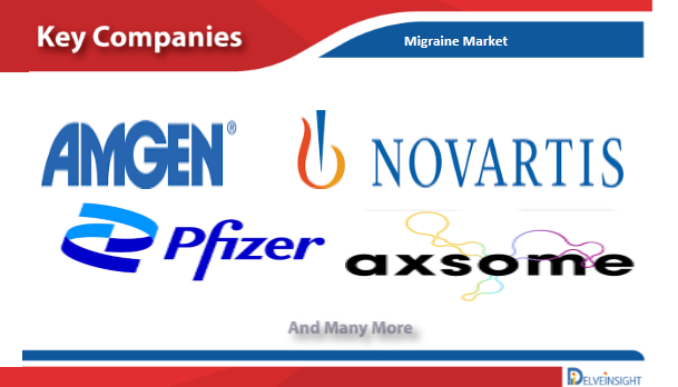 Migraine Diagnosis, Treatment and Market Report by DelveInsight