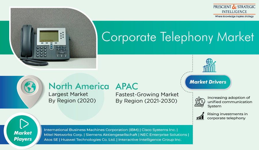 Corporate Telephony Market Opportunities, Emerging Trends, Competitive Strategies and Forecasts 2021-2030