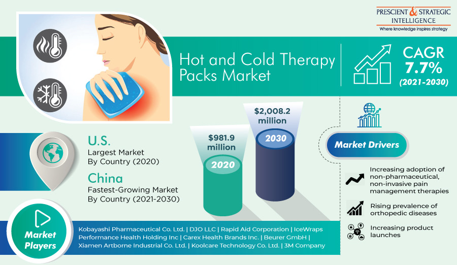 Hot and Cold Therapy Packs Market Present Scenario and Growth Prospects till 2030