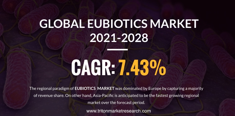 The Global Eubiotics Market Calculated to Progress at $7521.10 Million by 2028