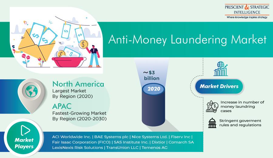 Anti-Money Laundering Market Present Scenario and Growth Prospects Through 2021-2030