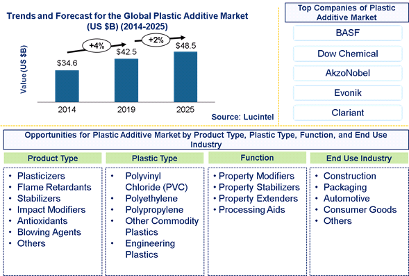 Plastic Additive Market is expected to reach $48.5 Billion by 2025 - An exclusive market research report by Lucintel