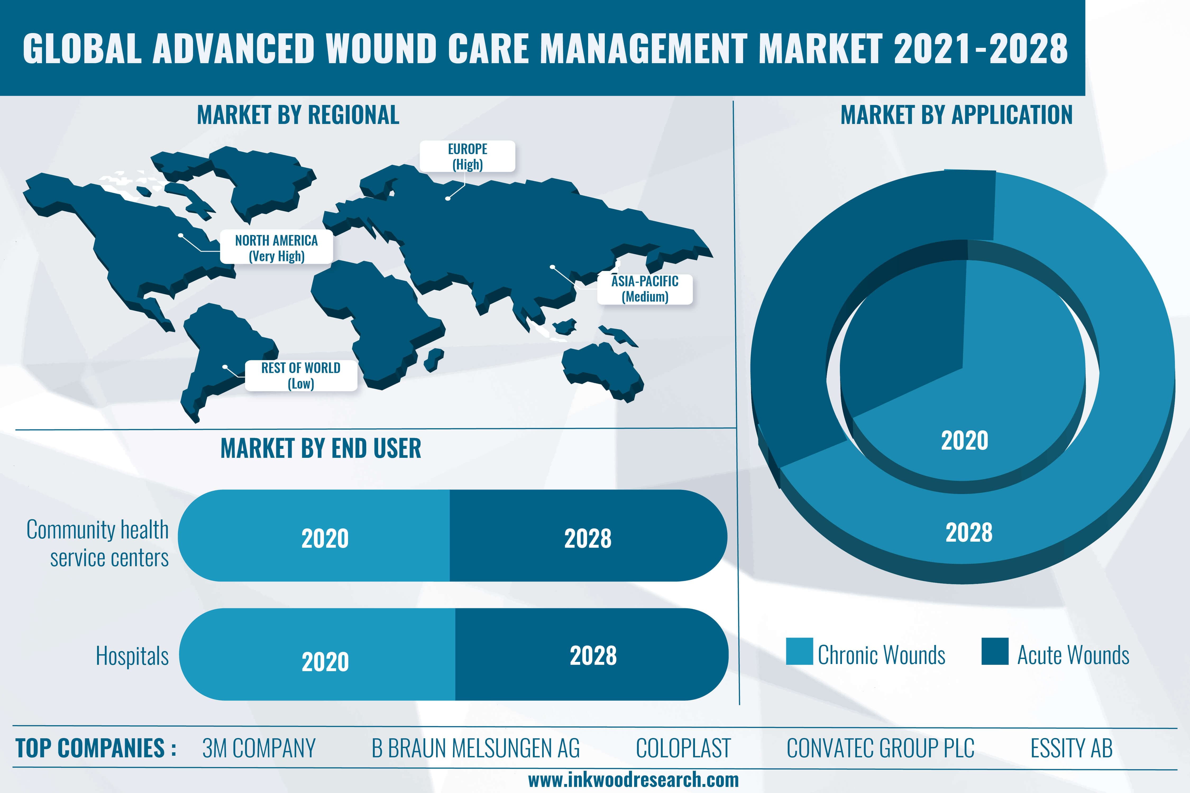 Rise in Chronic Diseases to boost the Global Advanced Wound Care Management Market
