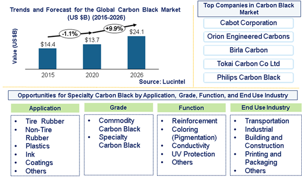 Carbon Black Market is expected to reach $24.1 Billion by 2026 - An exclusive market research report by Lucintel