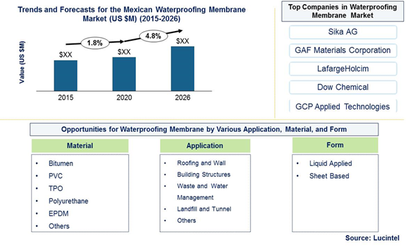 Mexican Waterproofing Market is expected to reach $24.1 Billion by 2026 - An exclusive market research report by Lucintel