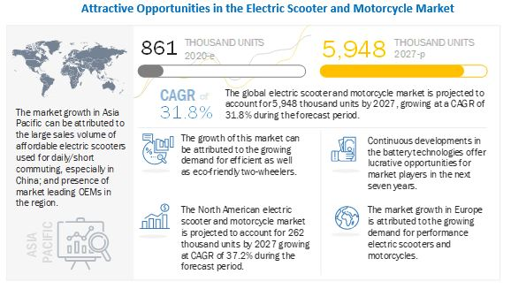 Electric Scooter and Motorcycle Market Size, Analytical Overview, Growth Factors, Demand, Trends and Forecast to 2027