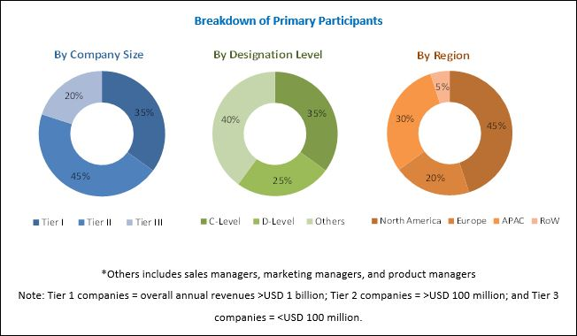 Software Asset Management Market will reach to $2.32 Billion by 2022
