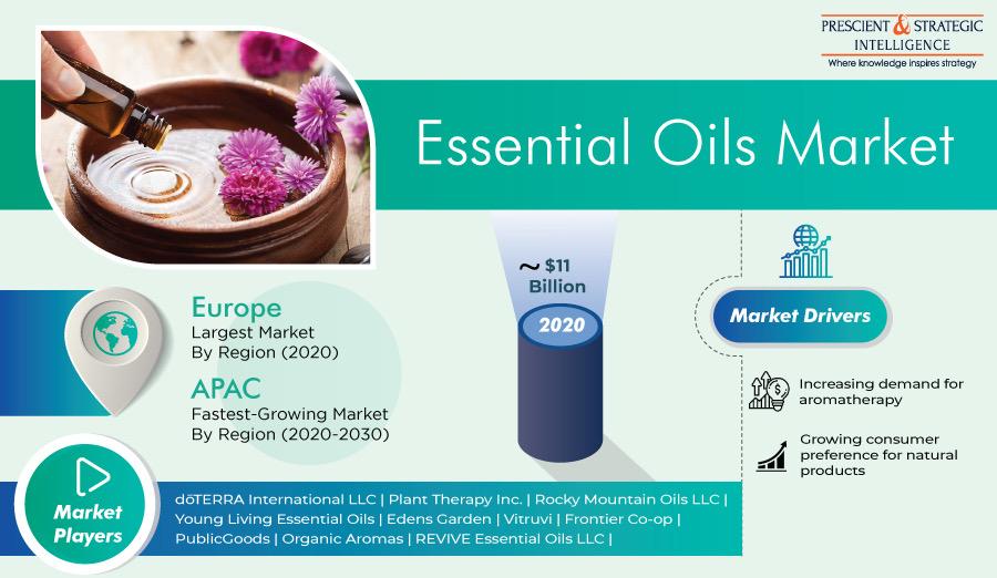 Huge Revenue Jump Expected in Essential Oils Market in Future
